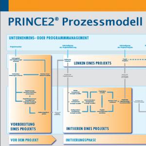 Prozessmodell Poster herunterladen