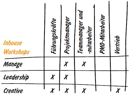 smartpm-workshops
