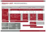Prozessposter PRINCE2:2017
